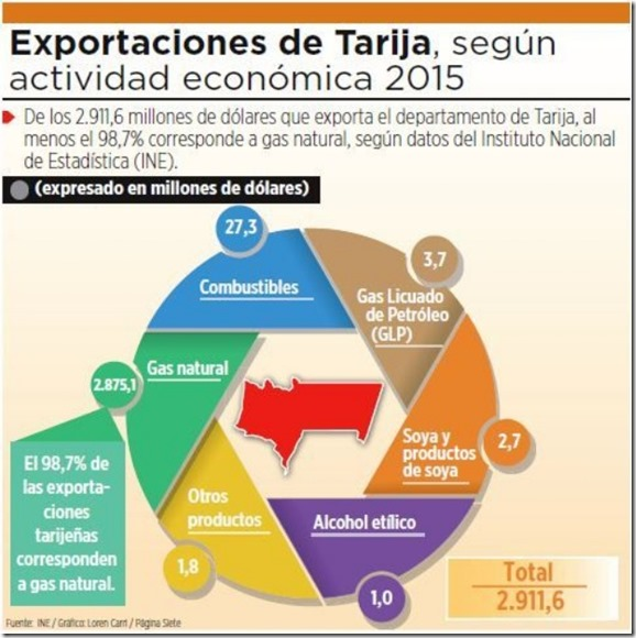 Ingresos de Tarija cayeron en 63% en los últimos tres años
