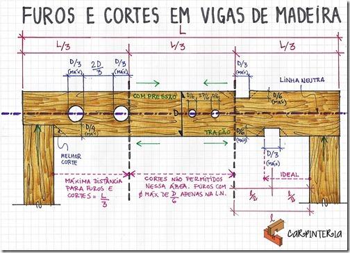 Furos e Cortes em Vigas de Madeira