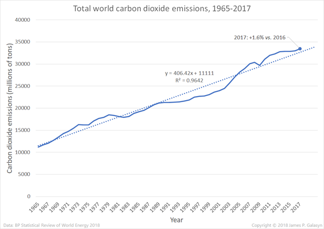 Total world carbon dioxide emissions, 1965-2017. Emissions increased by 1.6 percent in 2017. Over the 1965-2017 period, carbon emissions increased steadily by about 400 million tons per year. Data are from the BP Statistical Review of World Energy 2018. Graphic: James P. Galasyn