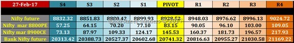 nifty banknifty future option intraday levels for tuesday 28 feb