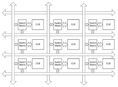The switching matrix in the Spartan 6 FPGA allows arbitrary interconnections between CLBs. From the User Guide.