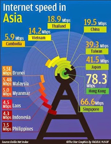 Internet Speed in Asia