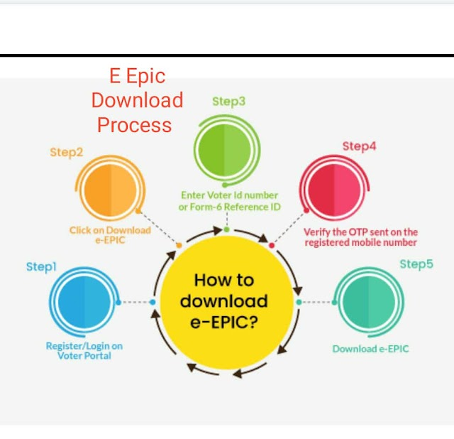 How To Download e-EPIC From voterportal.eci.gov.in