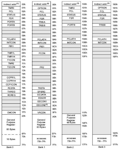 mapa memoria microcontrolador PIC16F628A
