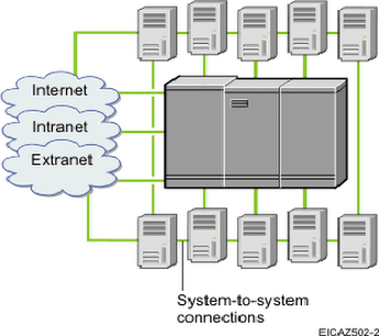 pengertian internet, pengertian intranet, pengertian extranet