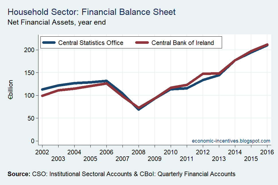 [Net+Financial+Assets+CSO+and+CBoI%5B2%5D]