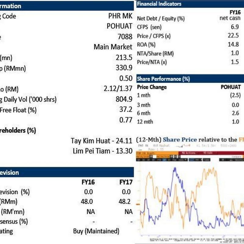 POHUAT (7088) - Poh Huat: Target Price RM2.05 (+32.3%)