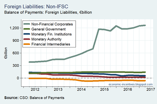 Foreign Liabilities
