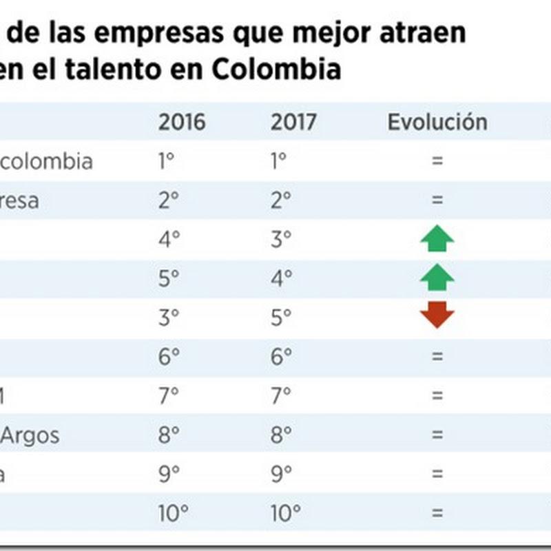 Las empresas con más talento de Colombia en 2017