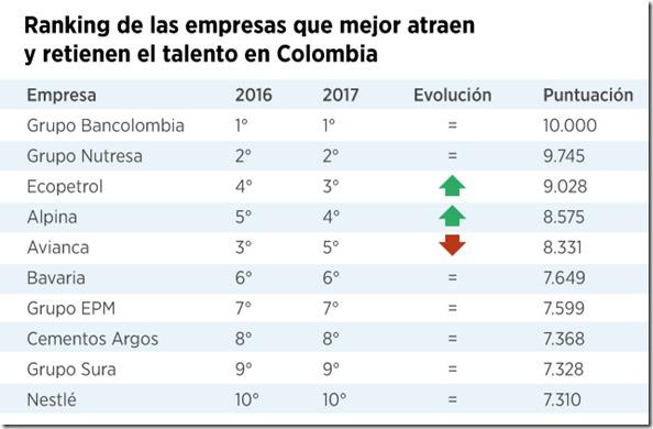 Talento en Colombia