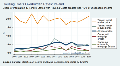 SILC Housing Cost Overburden Rate by Tenure Status in Ireland 2004 to 2017