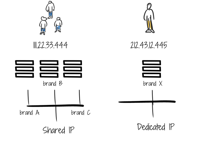 Shared vs Dedicated IP