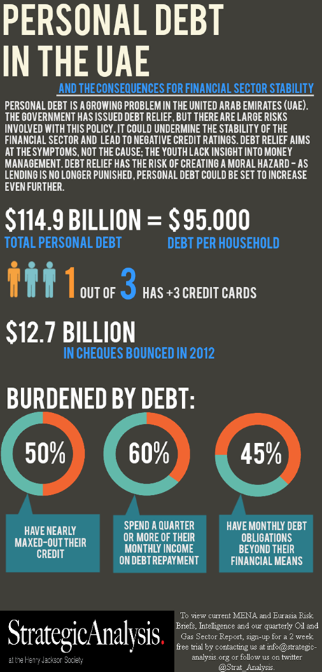 Personal Debt in the UAE- Infographic