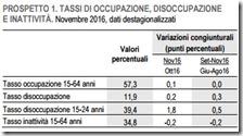 TassiOccupazione, disoccupazione e inattivita. Novembre 2016