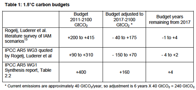 Proposed carbon budgets for keeping global warming below 1.5°C above the pre-industrial surface temperature. A number of carbon budgets for 1.5°C have been published. The most frequently quoted case is the third listed (Table 2.2. of AR5 WG1 Synthesis report). The figure of 400 GtCO2 from 2011 is based on a 'threshold exceedance budget' or TEB. Graphic: David Spratt / Climate Code Red