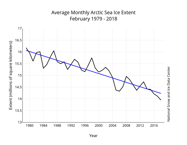Monthly 2018 ice extent for 1979 to 2018 shows a decline of 3.1 percent per decade. Graphic: National Snow and Ice Data Center