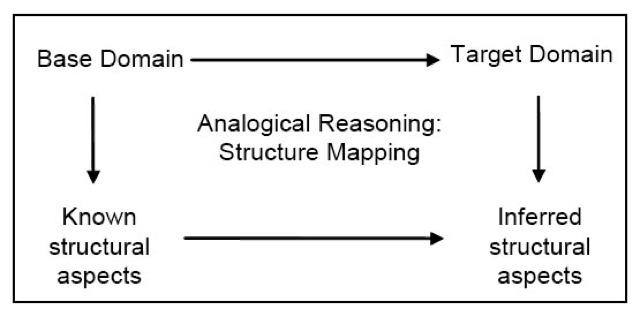 Creative Thinking Week 7 Analogical Thinking Exercise 1 2