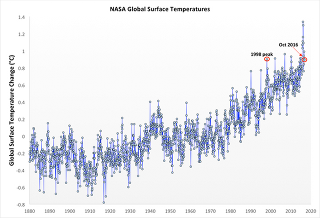 NASA global surface temperatures, 1880-2016. Graphic: NASA