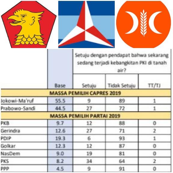 Survei SMRC: Pemilih PKS, Gerindra, dan Demokrat Percaya Isu Kebangkitan PKI