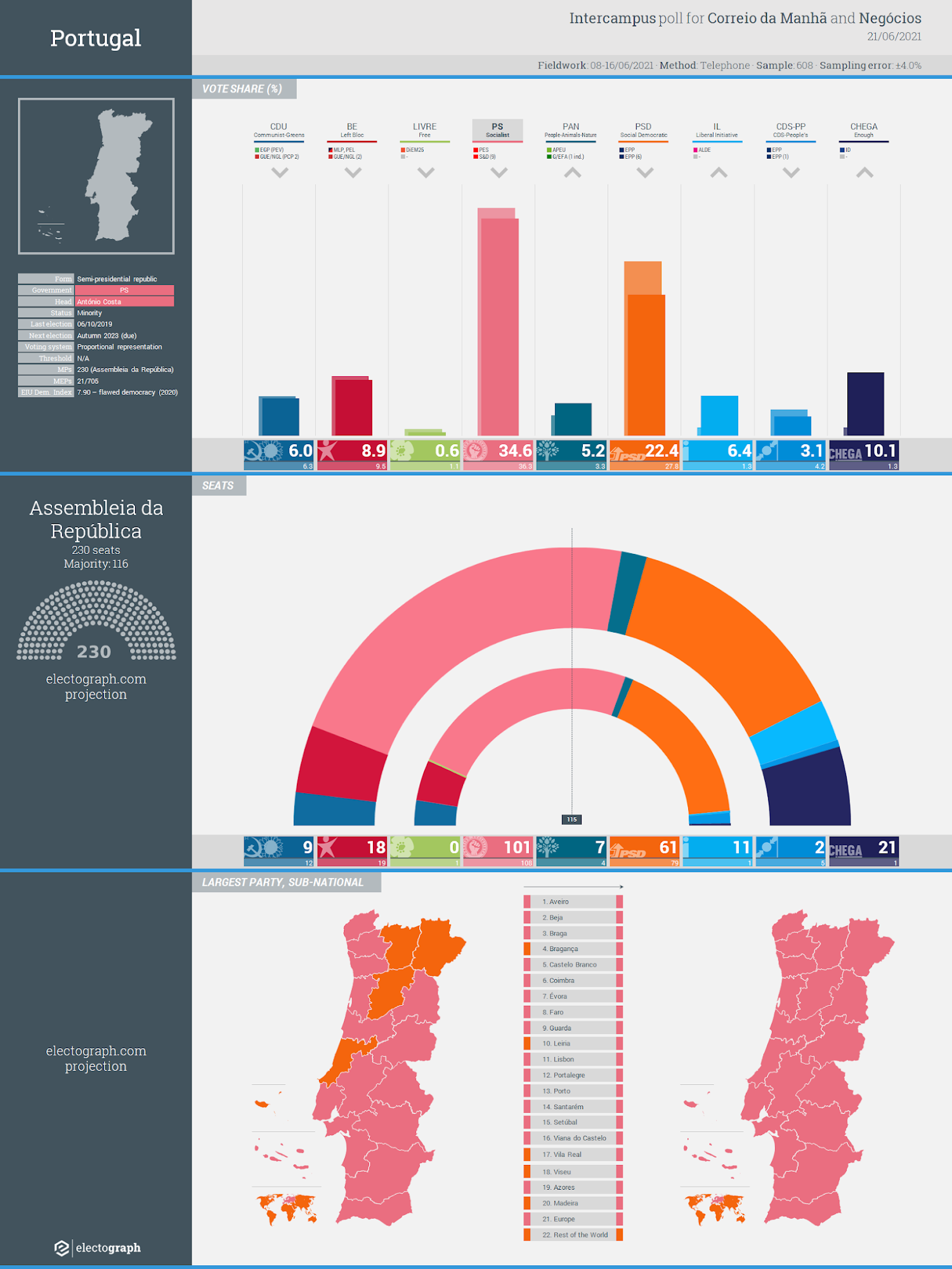 PORTUGAL: Intercampus poll chart for Correio da Manhã and Negócios, 21 June 2021