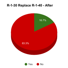 2017-03-14 R-1-30 v R-1-40 - After