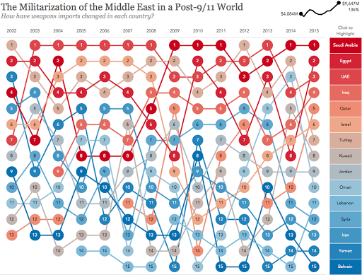 Inside the Middle East: Blog Archive UAE flag colours on