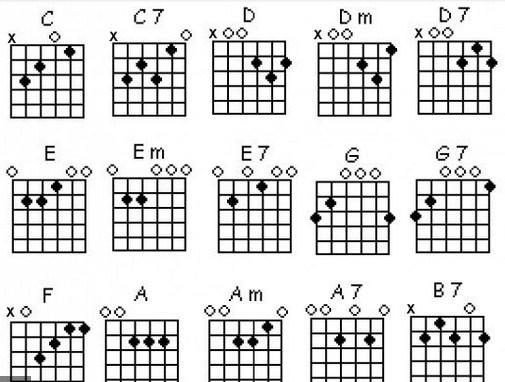 Download Chord Guitar Finger Position for PC