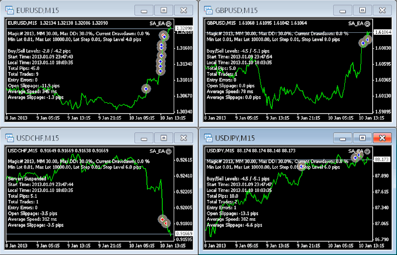 Some of the trusted and recommended binary options