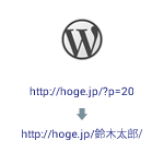 wordpress_redirection
