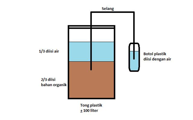 Cara membuat pupuk cair