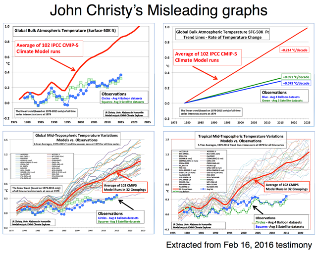 Misleading graphs from John Christy's 16 February 2016 testimony to the U.S. House Committee on Science, Space and Technology, purporting to show that global warming is not proceeding as fast as climate models predict. The graphs suffer from distortions caused by choice of baseline, inconsistent smoothing, incomplete representation of the initial condition and structural uncertainty in the models, and no depiction of the structural uncertainty in the satellite observations. Graphic: John Christy