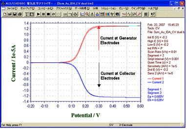 IDA Electrode 3um Au CV Curve - Dual Mode