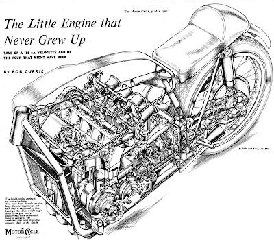 The Velobanjogent: Velocette's 4 cylinder racer....