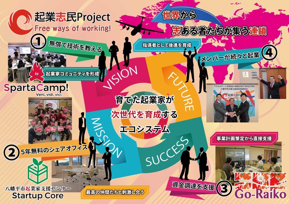 起業志民プロジェクト概略図