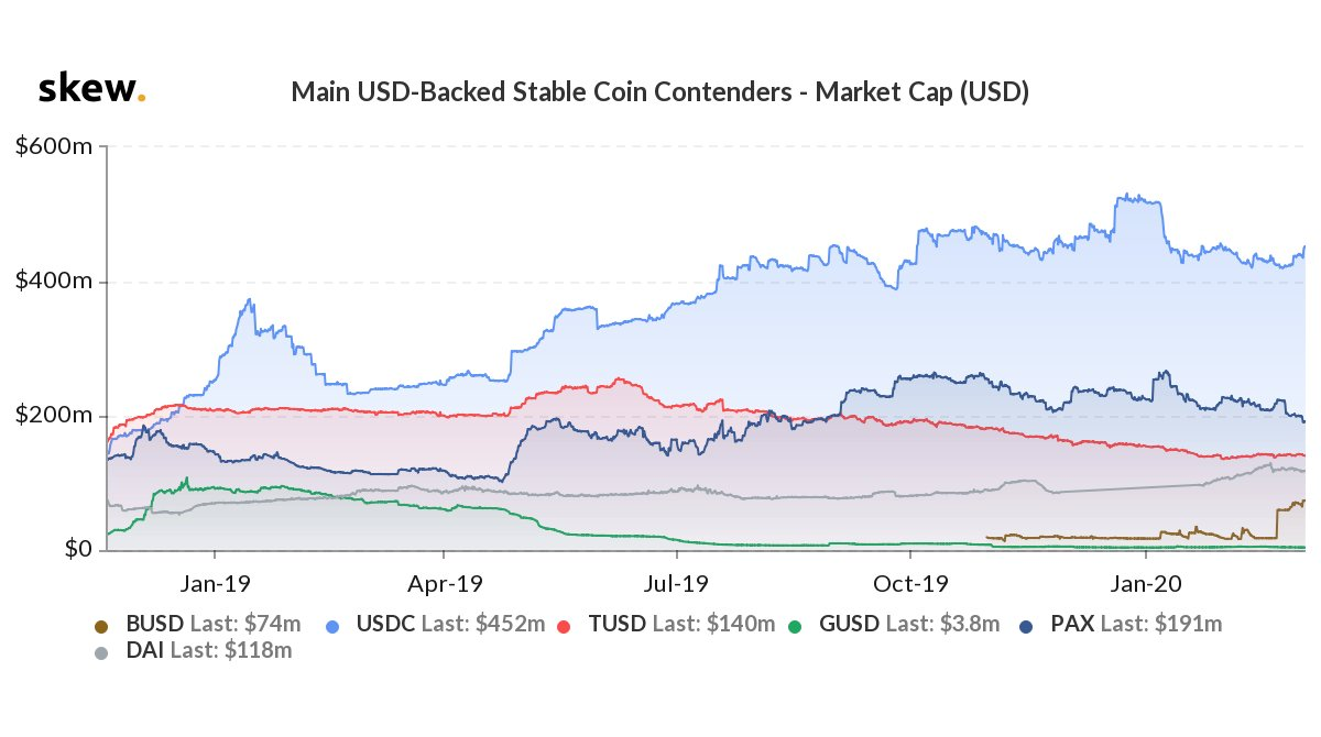 Graph showing the market capitalization for the main USD-backed stablecoin contenders