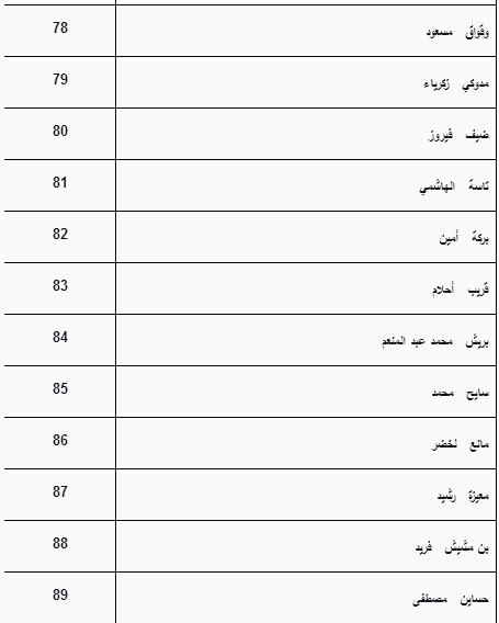 قائمة المقبولين بالسنة الأولى ماستر حقوق جامعة بسكرة 2012-2013 Sans+titre7