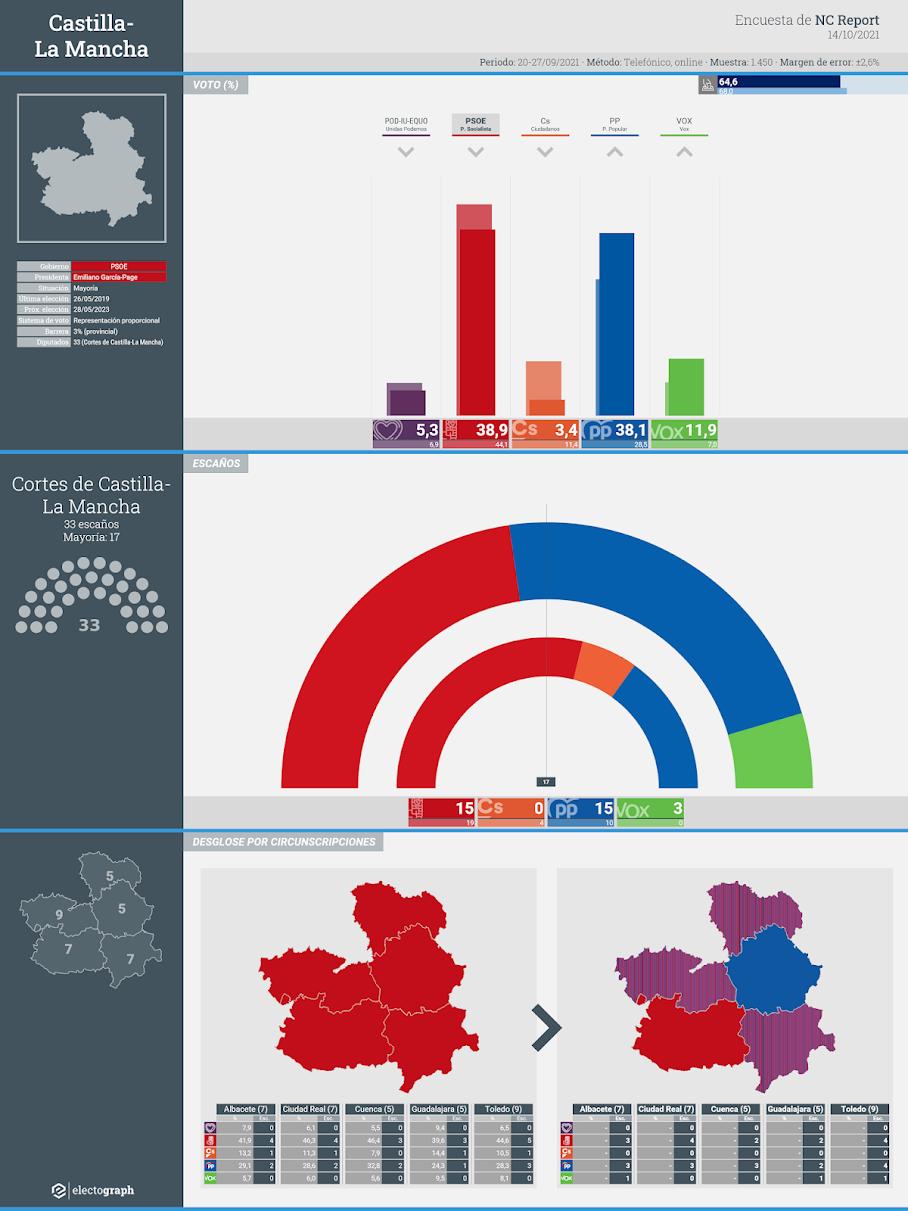 Gráfico de la encuesta para elecciones autonómicas en Castilla-La Mancha realizada por NC Report, 14 de octubre de 2021