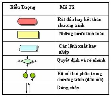 Các ký pháp lưu đồ - tinhoccoban.net