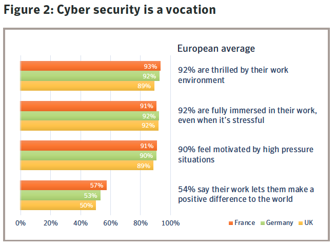 Figure 2: Cyber security is a vocation. Source: Symantec
