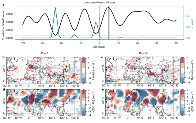 Atmospheric conditions for the teleconnection pattern of extreme rainfall events between Europe and south-central Asia. Graphic: Boers, et al., 2019 / Nature
