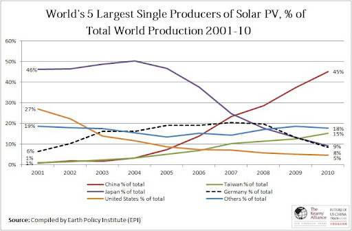 Us Photovoltaic Cell Production Drops Dramatically In 2003 Image