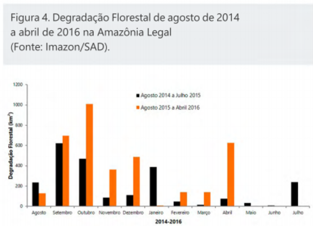 Forest degradation in the Amazon rainforest, August 2014 to April 2016. Graphic: Imazon / SAD