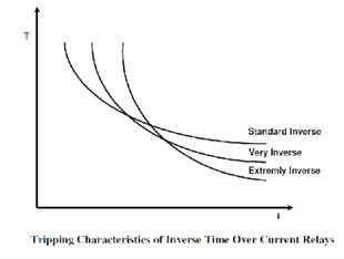 inverse-time-over-current-relay
