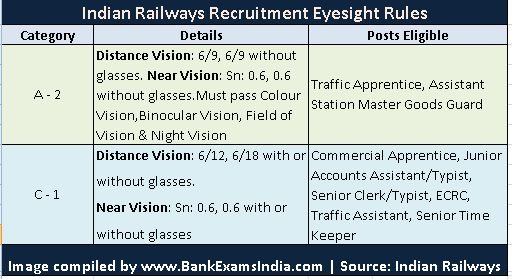indian railways eyesight visual standards sneller chart