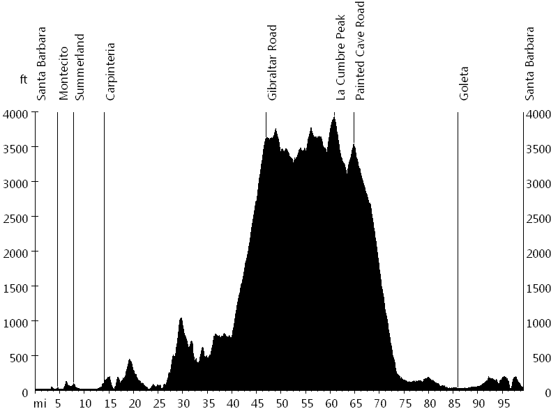 Santa Barbara 100 • Route Profile
