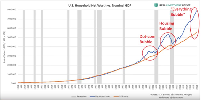 U.S. household net worth vs. nominal GDP, 1951-2018. Data: U.S. Bureau of Economic Analysis / Fed Board of Governors. Graphic: Jesse Colombo