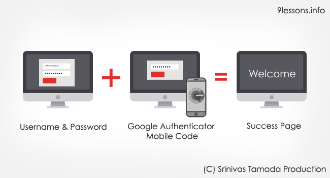 Google Two Factor Authentication with PHP