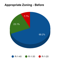 2017-03-14 Appropriate Zoning - Before
