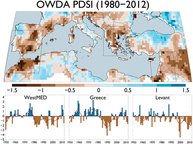 (top) Multiyear average scPDSI for 1980–2012 with regions of recent and persistent drought outlined in dashed black lines: WestMED (32°N–42°N, 10°W–0°), Greece (36°N–43°N, 19°E–26°), and the Levant (30°N–37°N, 33°E–40°E). (bottom) Also shown are the regional average scPDSI time series from these regions for 1950–2012 (red line is a 10 year loess smoother). Graphic: Cook, et al., 2016 / Journal of Geophysical Research: Atmospheres