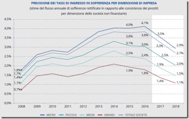 Previsione dei tassi di ingresso in sofferenza per dimensione di impresa